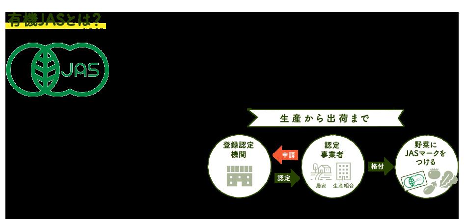 オーガニック B to C -有機農業・有機農産物が知れる消費者サイト-